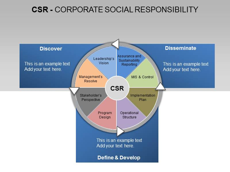 five major trends behind the csr phenomenon Corporate social responsibility (csr) is also referred to as corporate conscience(t/f) true  the companies that support the policy of doing well by doing good believe that doing what's best in the long-term interest of the customer is ultimately doing what's best for the company.