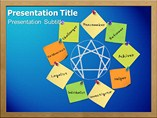 Personality Development Chart Templates For Powerpoint