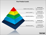 Five Product Levels Template PowerPoint