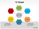 7S Model Powerpoint Template