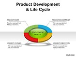 Product Development Life Cycle PowerPoint Template Templates For Powerpoint