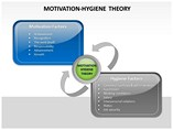 MOTIVATION HYGIENE THEORY Powerpoint Template