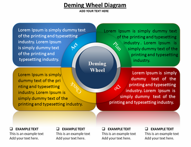 Deming Wheel Diagram Powerpoint Template